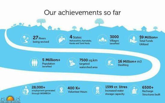 River Rejuvenation Effort